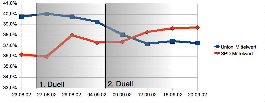 Verlauf der gemittelten Zustimmung (bitte Bemerkungen oben beachten) für Union und SPD nach den Kanzlerduellen.