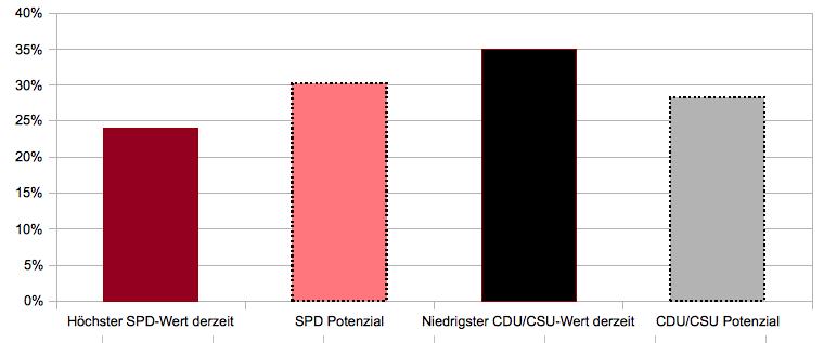 In dieser Aufstellung wird deutlich: Wenn die SPD vom derzeit besten Wert noch den größten Sprung nach vorne macht und es sich bei der Union genau umgekehrt verhält, wird der rote Balken größer als der schwarze. Aber ist das realistisch?