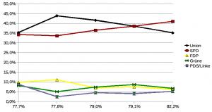 Diagramm: Wahlbeteiligung (x-Achse) und Ergebnis der jeweiligen Partei (y-Achse)