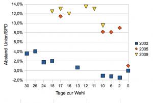 Vergleich: So entwickelte sich der CDU/CSU-Vorsprung 2002, 2005 - und 2009