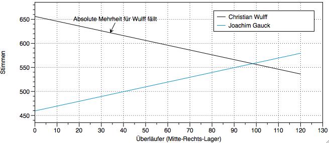 Bundesvollversammlung: Korrelation Linke-FDP-Gauck-Mehrheit