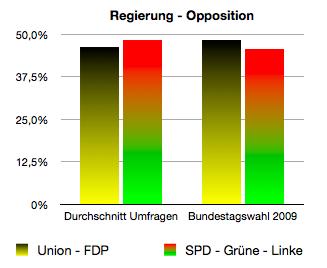 Der Vergleich zeigt eine deutliche Verschiebung zugunsten der Oppositionsparteien