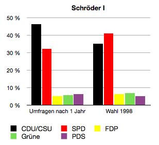 Die erste rot-grüne Bundesregierung zog deutlich an der Popularität von SPD und Grünen, besonders die Union profitierte.