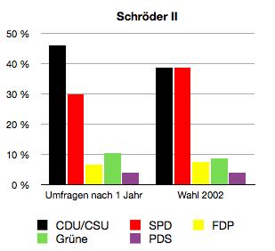 Es zeigen sich ähnliche Effekte wie bei der ersten Amtszeit. Einziger Unterschied und Unikat in dieser Betrachtung: Die Grünen mit (leichten) Zugewinnen.