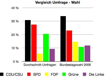 Die Momentaufnahme mit ihren Analysen. Hierfür aufgenommen: Allensbach (21.9.2010), Emnid (22.9.2010), Forsa (22.9.2010), Forschungsgruppe Wahlen (24.9.2010).