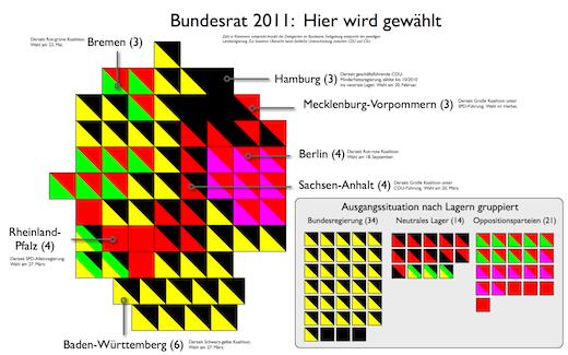 Ausgangslage für den Bundesrat 2011 - für Vollbild mit lesbaren Texten einfach klicken.