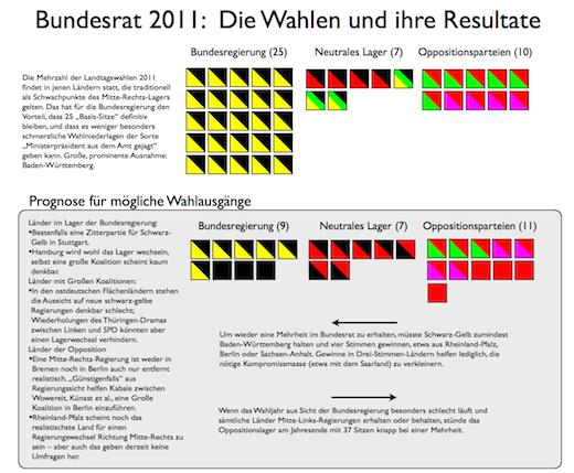 Landtagswahlen und ihre Auswirkungen auf die Lagergewichtung im Bundesrat 2011 - für Vollbild mit lesbaren Texten einfach klicken.
