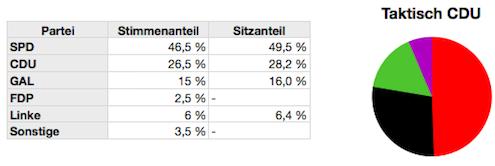 Szenario 3 - taktisch CDU gewählt
