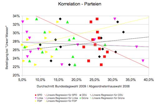Zusammenhang zwischen der Abstimmungsbeteiligung für Unser Wasser und den Wahlergebnissen einzelner Parteien - dabei ist der Mittelwert der letzten Abgeordnetehaus- und Bundestagswahl des jeweiligen Bezirks auf der X-Achse, die Abstimmungsbeteiligung auf der Y-Achse eingezeichnet.