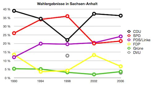 Diagramm: Ergebnisse der letzten Landtagswahlen in Sachsen-Anhalt