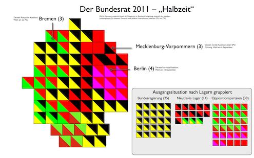 Bundesrat 2011 – Stand nach den Wahlen in Sachsen-Anhalt, Rheinland-Pfalz und Baden-Württemberg