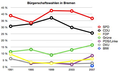 Wahlergebnisse in Bremen - Bürgerschaftswahlen seit 1991