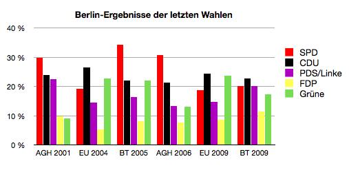 Die letzten Wahlen - nicht nur fürs Abgeordnetenhaus - und ihr Ergebnis in Berlin.