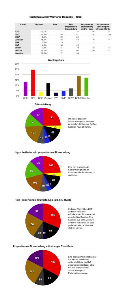 Reichstagswahl 1930
