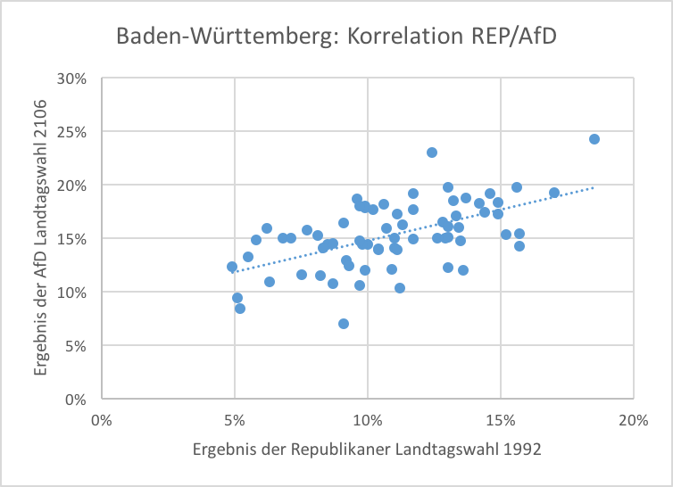 Korrelation REP/AfD