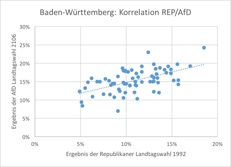 Korrelation REP/AfD