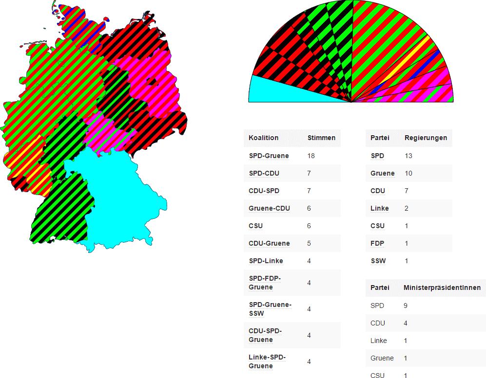Bundesrat Mai 2016