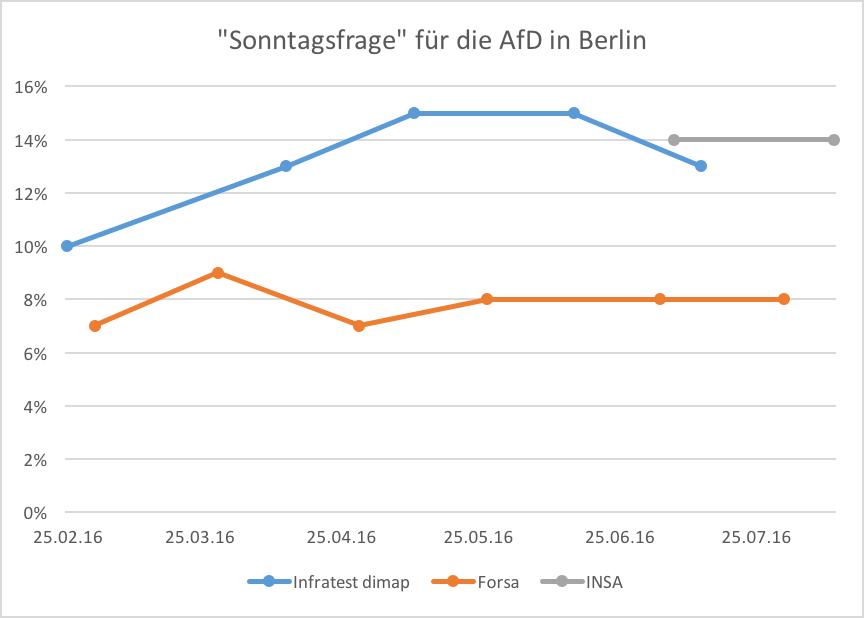 Entwicklung der Sonntagsfrage für die AfD in Berlin. Die Landtagswahlen in Rheinland-Pfalz, Baden-Württemberg und Sachsen-Anhalt fanden am 13. März statt und fallen in eine Aufstiegsphase der Partei, die jedoch bei Forsa nicht langfristig abgebildet wird.