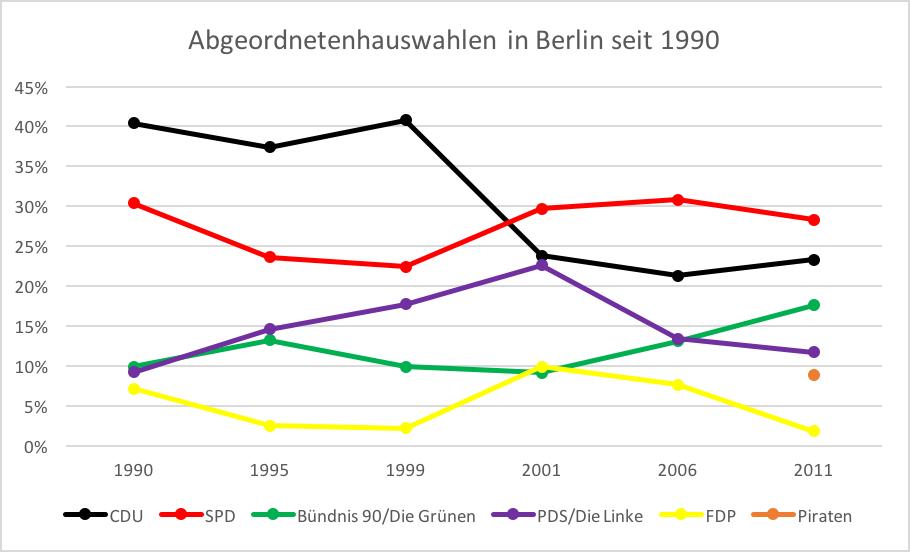 Ergebnisse bei Wahlen des Berliner Abgeordnetenhauses seit einschließlich 1990
