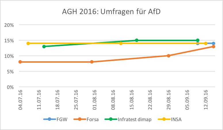 agh16-umfragen-afd