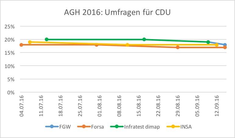 Umfragen-Entwicklung für die CDU