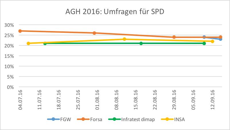 agh16-umfragen-spd