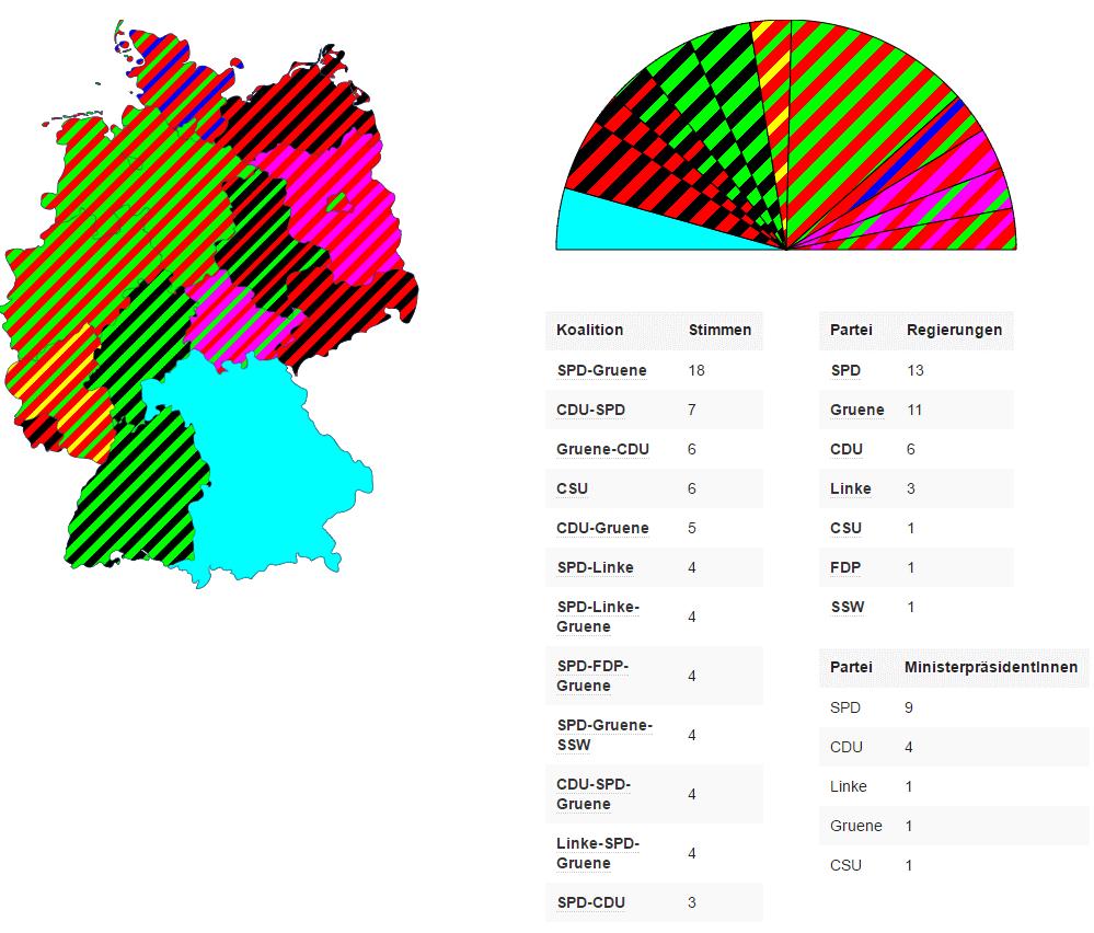 Bundesrat Ende 2016