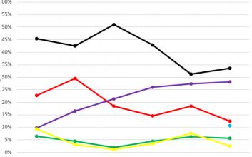 Landtagswahlen in Thüringen seit 1990