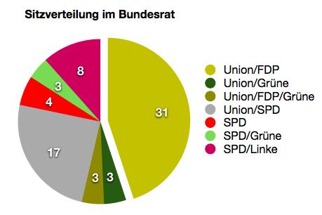 Die Sitzverteilung im Bundesrat, wenn eine Große Koalition gebildet wird.