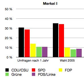 Die große Koalition zehrt an der Popularität beider Regierungsvertreter, kleine Parteien profitieren