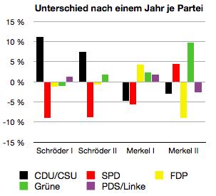 Das Diagramm zeigt den Unterschied in Prozentpunkten, welche die einzelnen Parteien jeweils zu ihren letzten Bundestagswahlergebnissen von den Demoskopen attestiert bekamen.