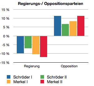 Betrachtet für diese Analyse werden die jeweiligen Regierungskonstellationen, also für Schröder I und II SPD und Grüne, für Merkel I Union und SPD, für Merkel II Union und FDP.