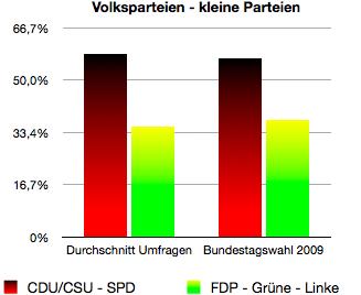 Die Entwicklung der sogenannten Volksparteien (CDU/CSU und SPD) und der kleinen Mitstreiter seit der Wahl.