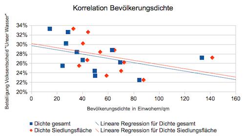 Der Volksentscheid Unser Wasser und die Bevölkerungsdichte der Berliner Bezirke – auf der X-Achse ist die Dichte abgetragen, auf der Y-Achse die Abstimmungsbeteiligung
