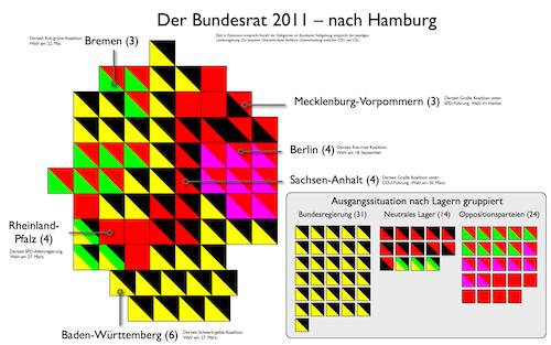 Übersicht: Der Bundesrat nach der Bürgerschaftswahl in Hamburg