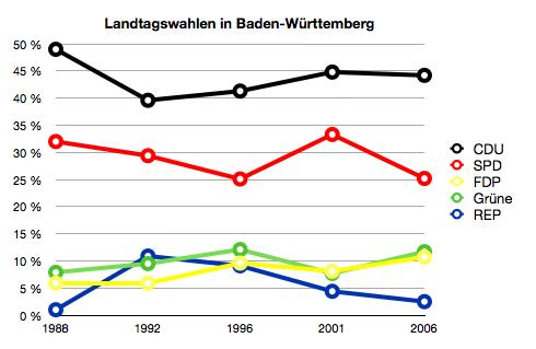 Landtagswahlen in Baden-Württemberg seit 1988