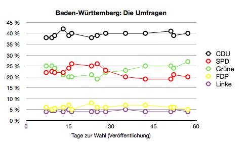 Umfragen zur Landtagswahl in Baden-Württemberg