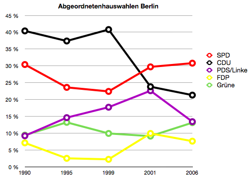 Im Überblick: Die Abgeordnetenhauswahlen im vereinigten Berlin