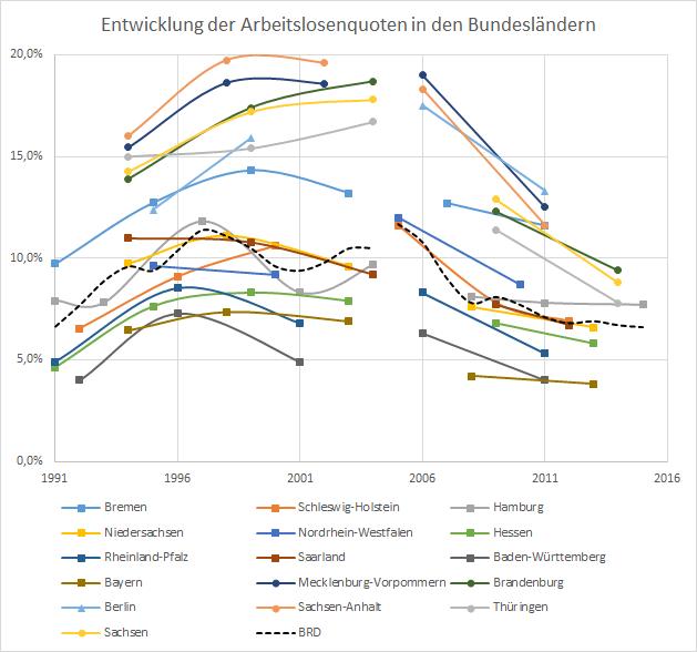 Arbeitslosenquoten 1991 2015