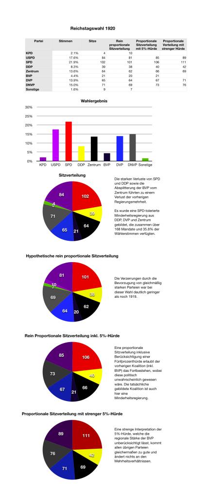 Reichstagswahl 1920