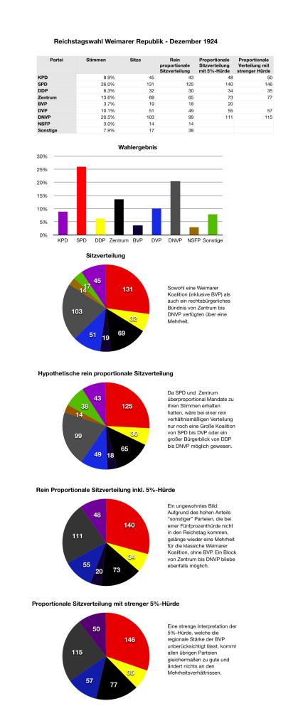 Reichstagswahl Dezember 1924