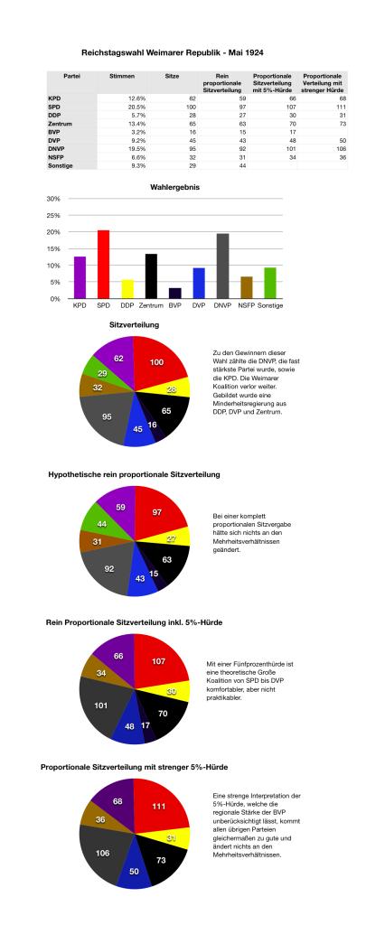 Reichstagswahlen Mai 1924
