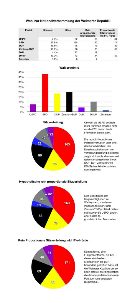 Wahlen zur Nationalversammlung 1919 - Ergebnis sowie tatsächliche und quorenabhängige Sitzverteilungen. Zum Vergrößern klicken.