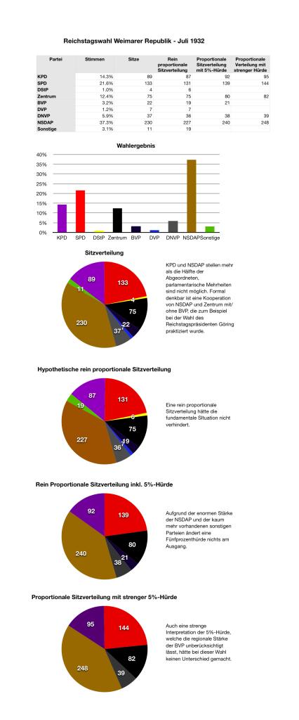 Reichstagswahl Juli 1932
