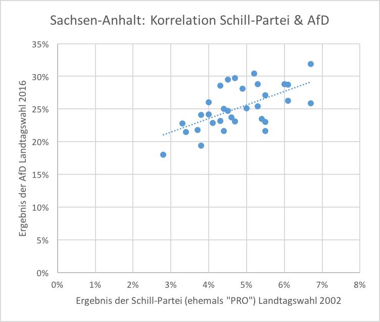 Korrelation PRO/AfD