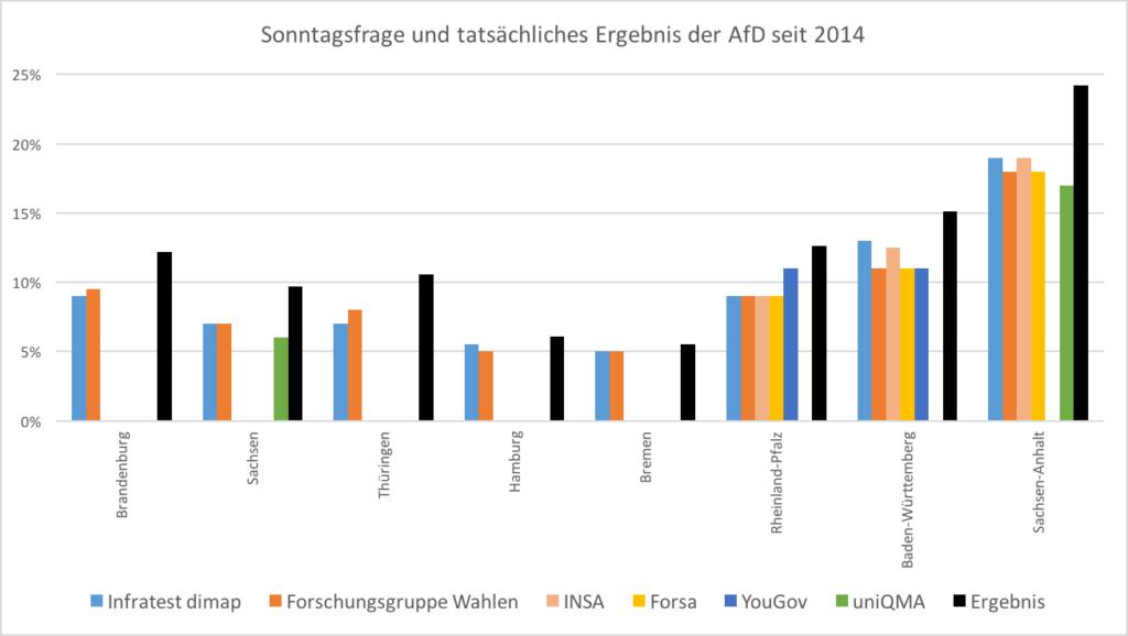 Landtagswahlen 2014 bis März 2016: Jeweils letzte Umfrageergebnisse der AfD und das tatsächliche Ergebnis.