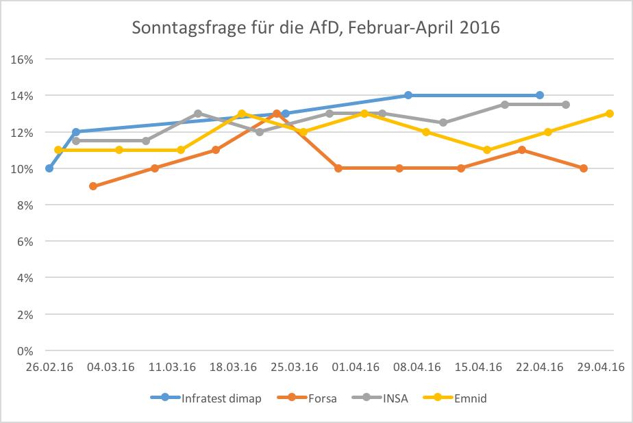 Die deutschlandweiten Ergebnisse für die AfD bei der Sonntagsfrage im Zeitraum Februar bis Ende April 2016, ausgewählte Institute. Auch hier deutlich: außer Forsa nehmen alle Demoskopen einen deutlichen langfristigen Aufwärtstrend für die Partei auch nach dem 13. März wahr.