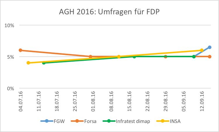 agh16-umfragen-fdp