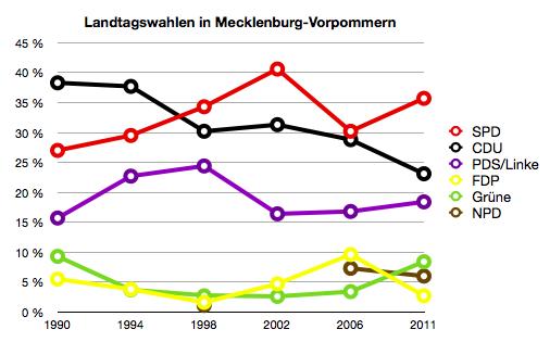 Ergebnisse der Landtagswahlen seit der Wiedervereinigung. Das Ergebnis für die Grünen 1990 bezieht sich auf die Summe mehrerer grüner Parteien/Vereinigungen - von denen jedoch keine einzige die Fünfprozenthürde nahm.