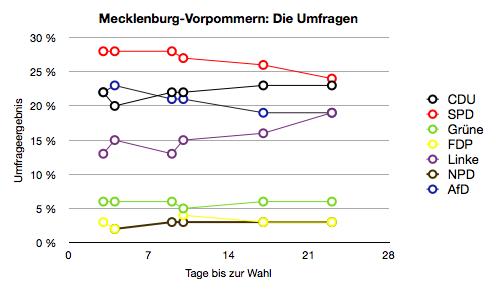 Umfragen zur Landtagswahl in Mecklenburg-Vorpommern. Alle Institute ohne besondere Gewichtung. Quelle: wahlrecht.de. Hinweis: